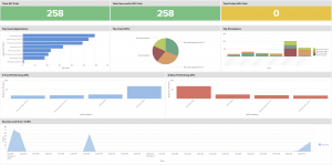 Apigee API monitoring Splunk dashboard